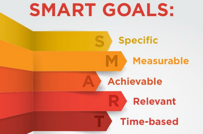 graphic of the acronym SMART: specific, measurable, achievable, relevant, time-based